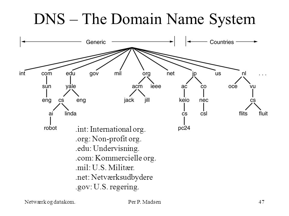 DNS – The Domain Name System