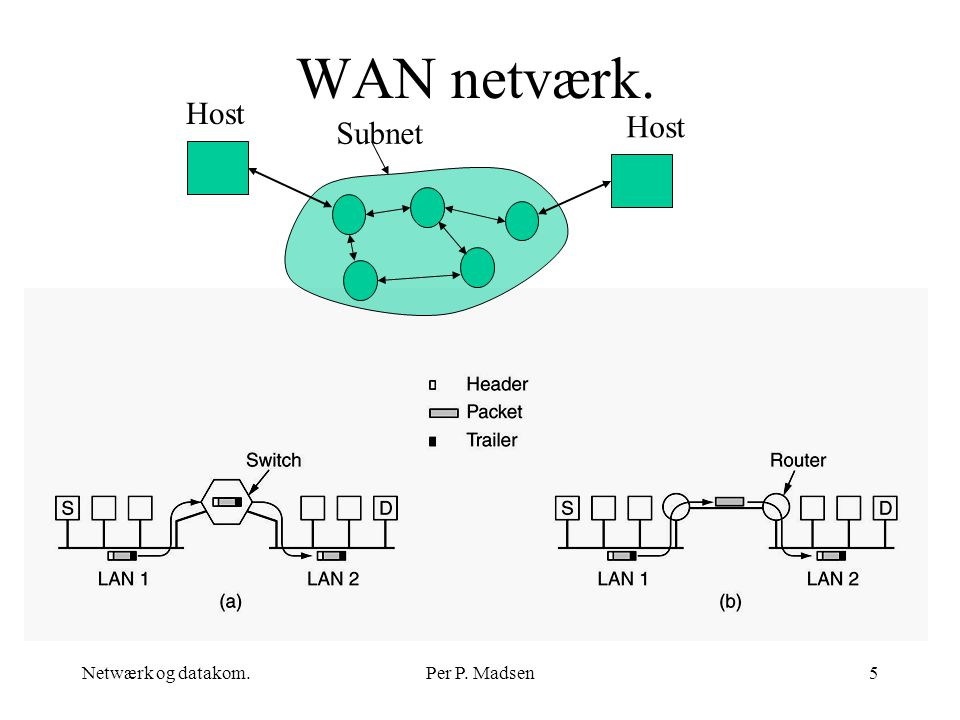 WAN netværk. Subnet Host Netwærk og datakom. Per P. Madsen