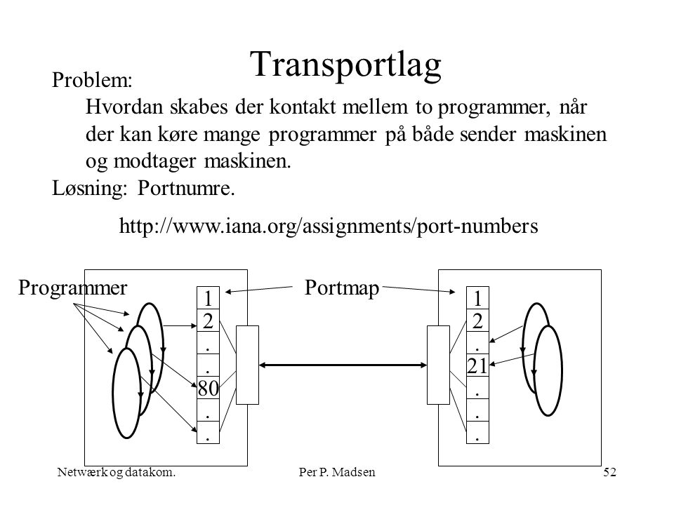 Transportlag Problem: