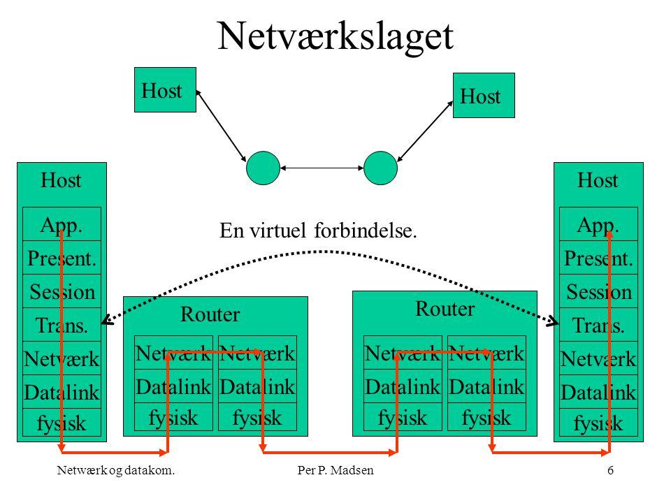 Netværkslaget Host Host Host Host App. App. En virtuel forbindelse.