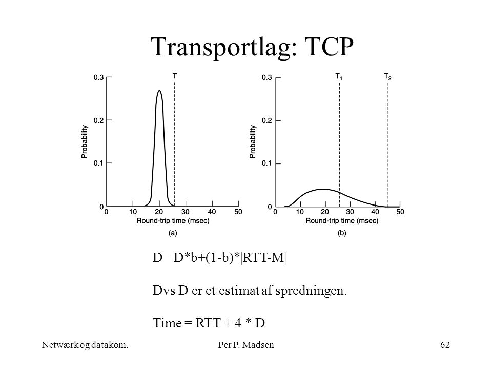 Transportlag: TCP D= D*b+(1-b)*|RTT-M|