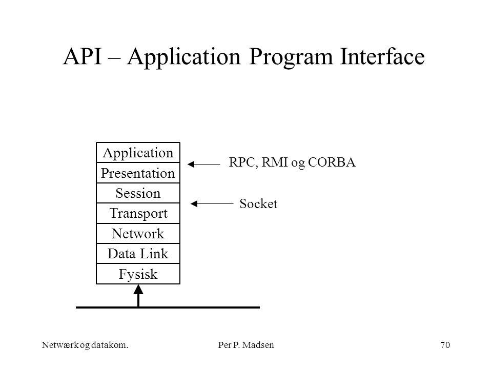 API – Application Program Interface