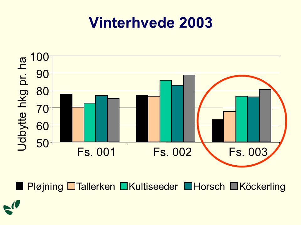 Vinterhvede 2003 100 90 80 Udbytte hkg pr. ha 70 60 50 Fs. 001 Fs. 002