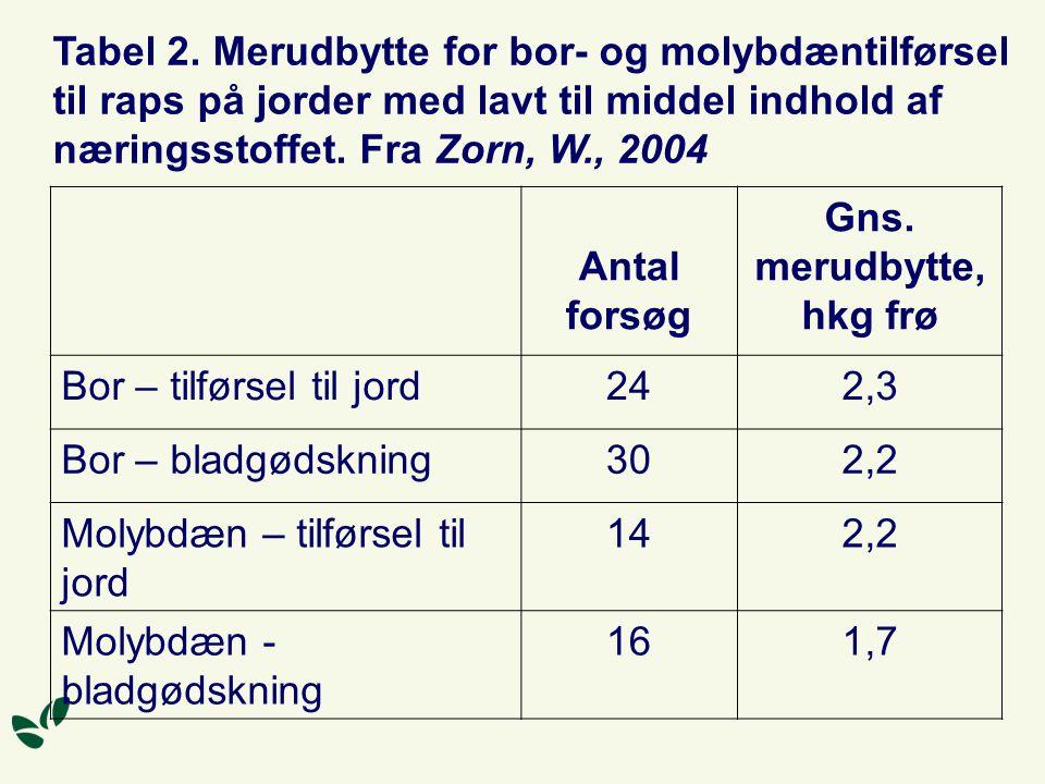 Tabel 2. Merudbytte for bor- og molybdæntilførsel