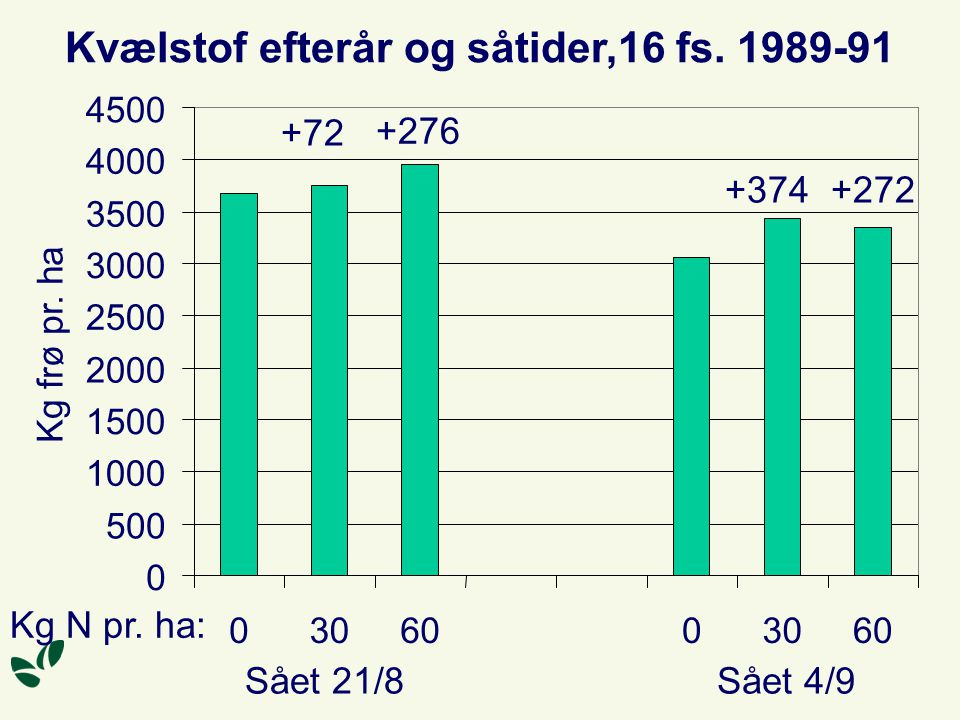 Kvælstof efterår og såtider,16 fs. 1989-91