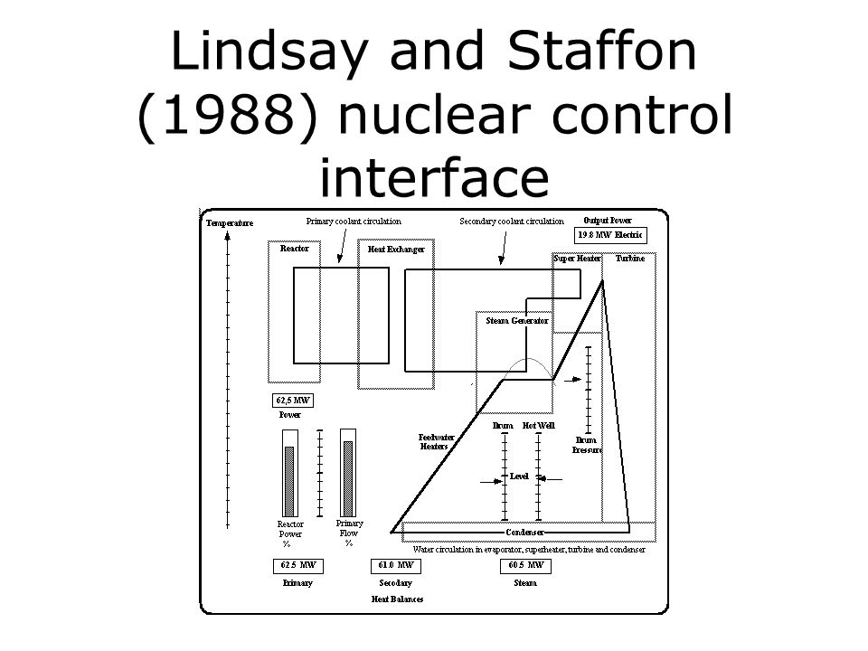 Lindsay and Staffon (1988) nuclear control interface