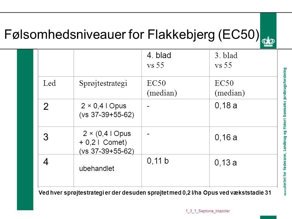Følsomhedsniveauer for Flakkebjerg (EC50)