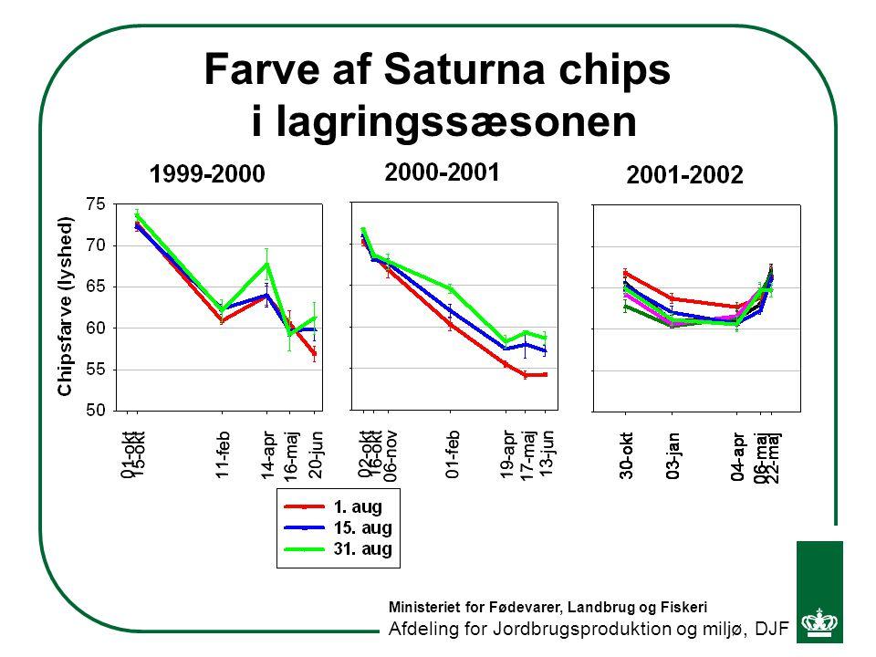 Farve af Saturna chips i lagringssæsonen