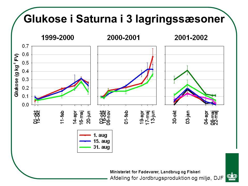 Glukose i Saturna i 3 lagringssæsoner