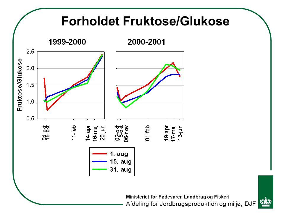 Forholdet Fruktose/Glukose