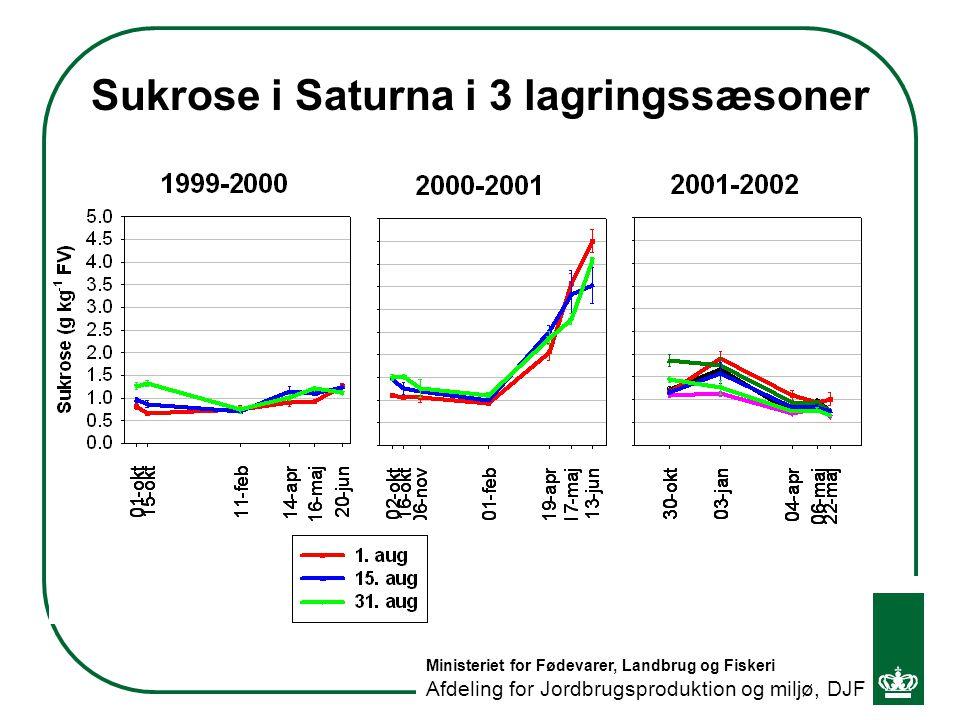 Sukrose i Saturna i 3 lagringssæsoner