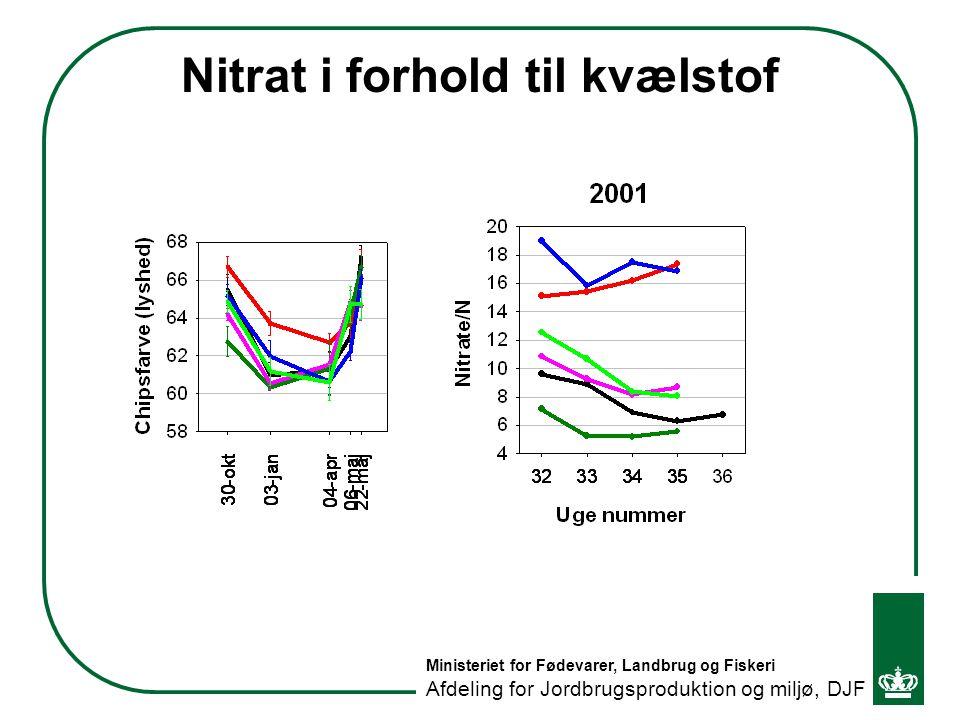 Nitrat i forhold til kvælstof