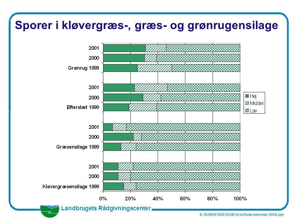 Sporer i kløvergræs-, græs- og grønrugensilage