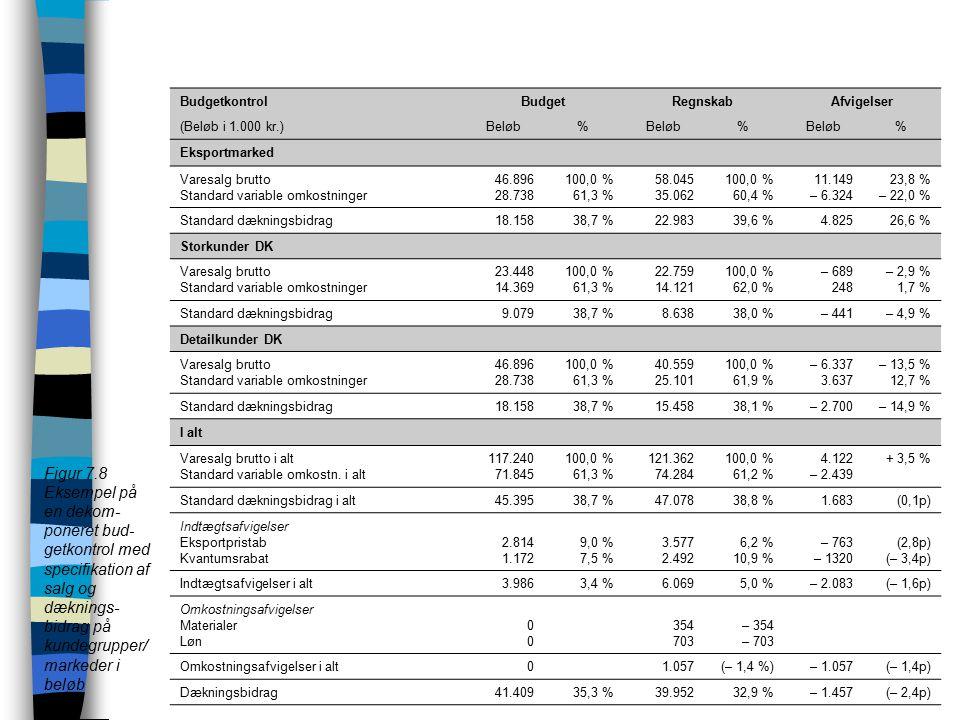 Budgetkontrol Budget. Regnskab. Afvigelser. (Beløb i 1.000 kr.) Beløb. % Eksportmarked. Varesalg brutto.