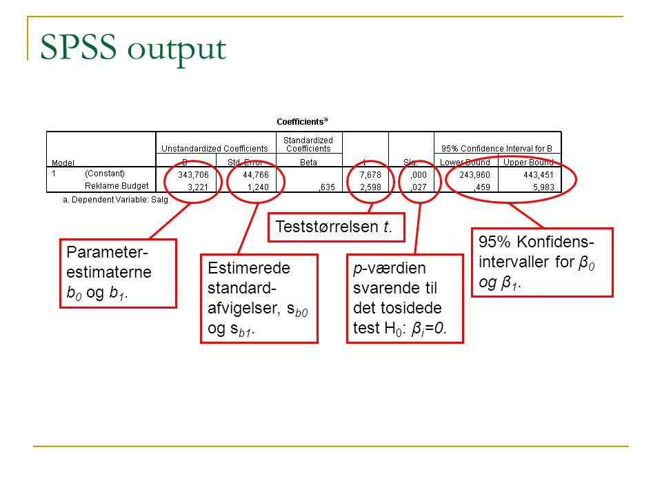 SPSS output Teststørrelsen t. 95% Konfidens-intervaller for β0 og β1.