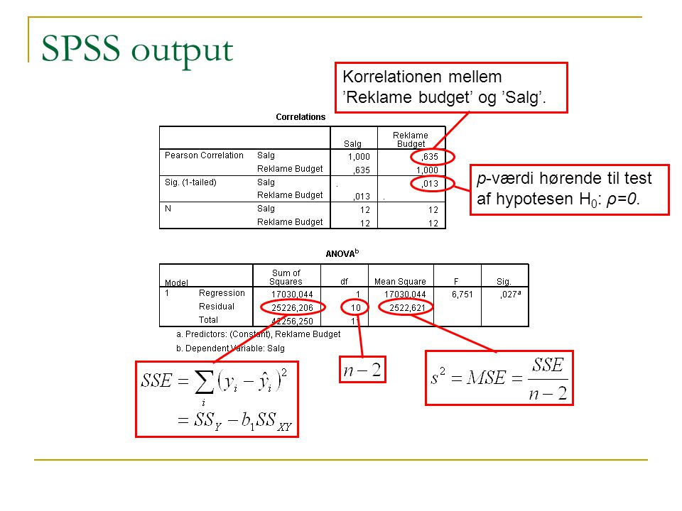 SPSS output Korrelationen mellem 'Reklame budget' og 'Salg'.