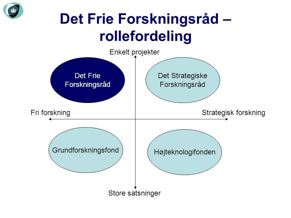 Det Frie Forskningsråd – rollefordeling
