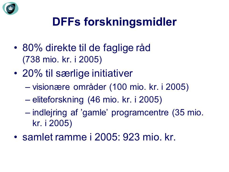 DFFs forskningsmidler