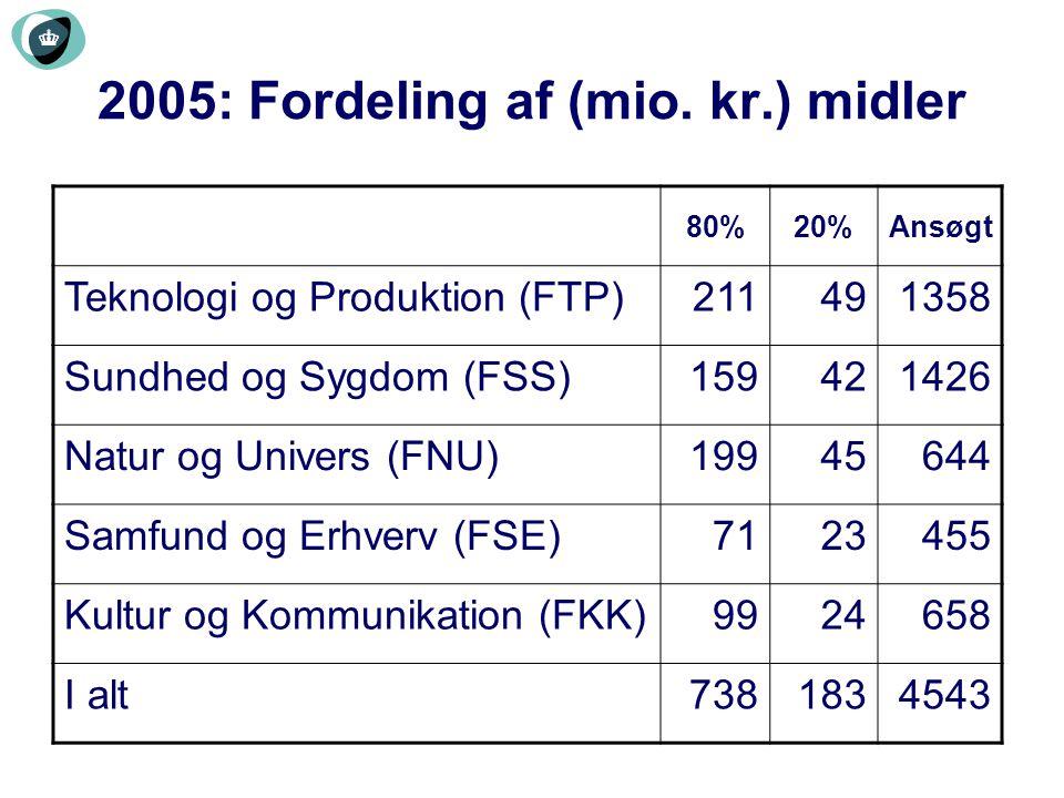 2005: Fordeling af (mio. kr.) midler