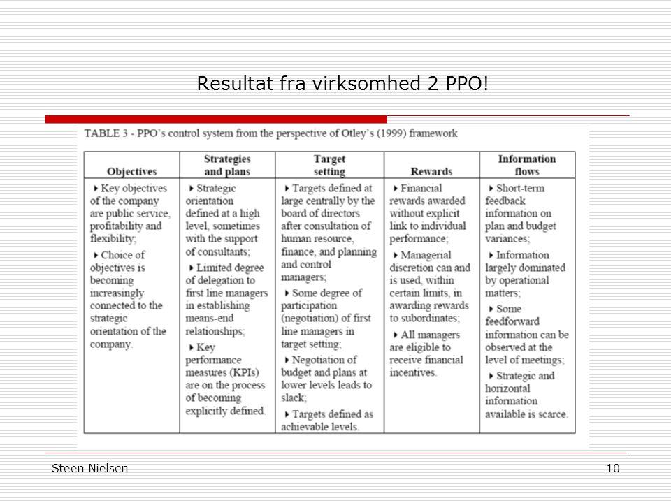 Resultat fra virksomhed 2 PPO!