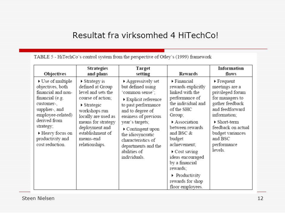 Resultat fra virksomhed 4 HiTechCo!