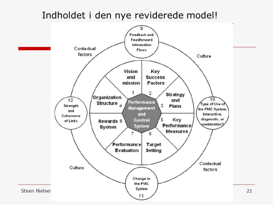 Indholdet i den nye reviderede model!