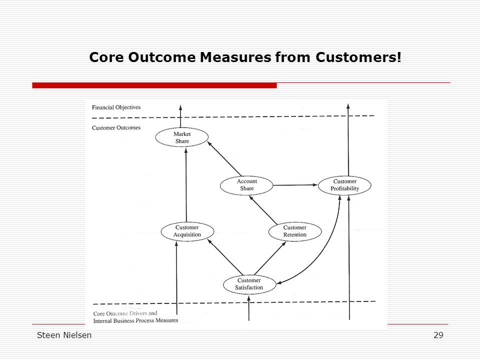 Core Outcome Measures from Customers!