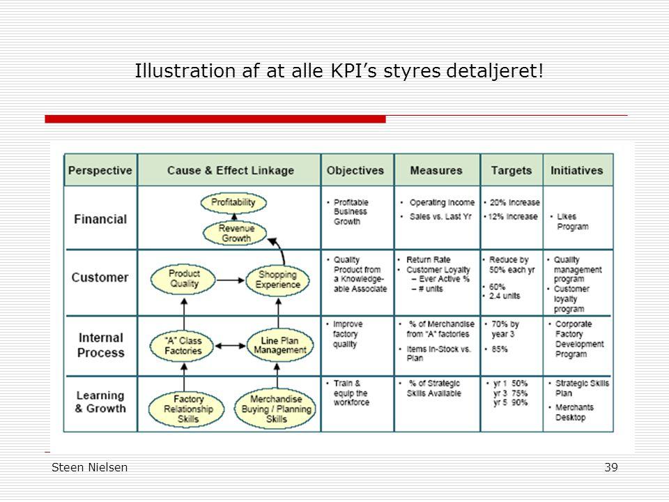 Illustration af at alle KPI's styres detaljeret!