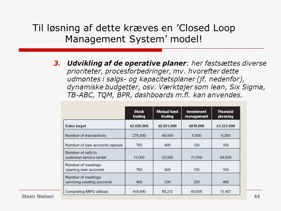 Til løsning af dette kræves en 'Closed Loop Management System' model!