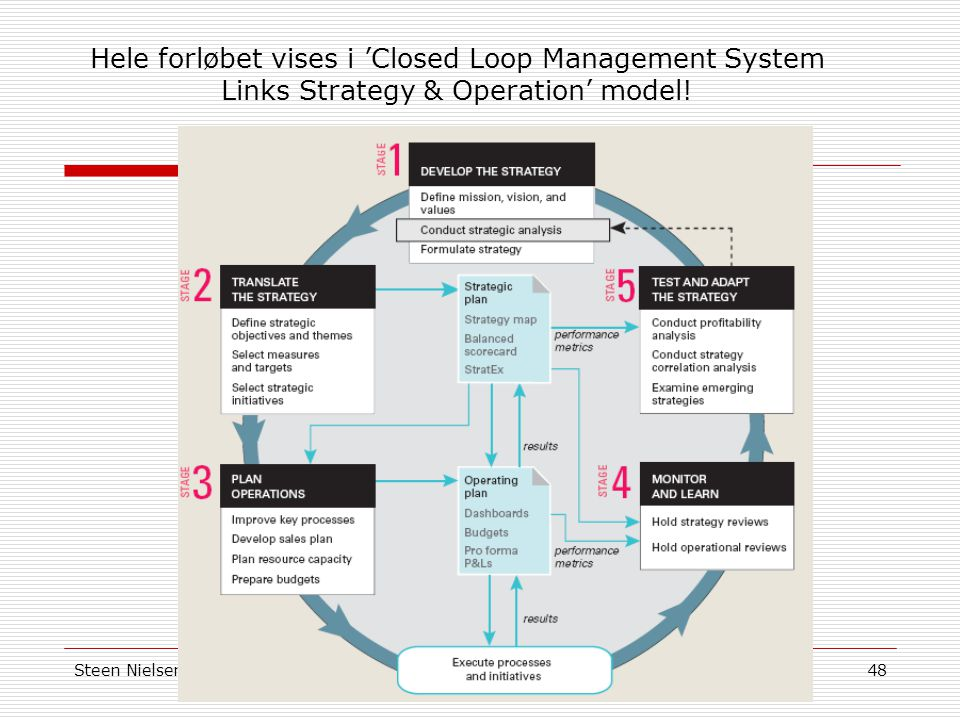 Hele forløbet vises i 'Closed Loop Management System Links Strategy & Operation' model!