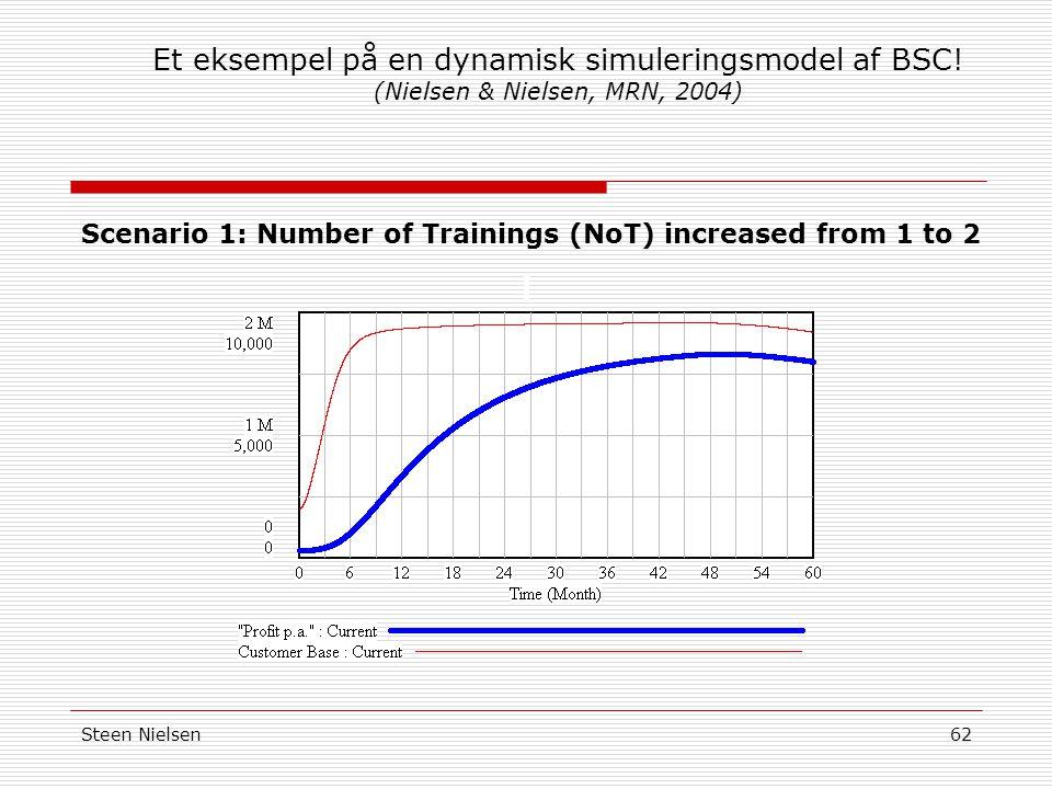 Et eksempel på en dynamisk simuleringsmodel af BSC