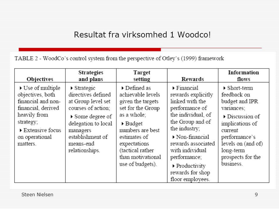 Resultat fra virksomhed 1 Woodco!