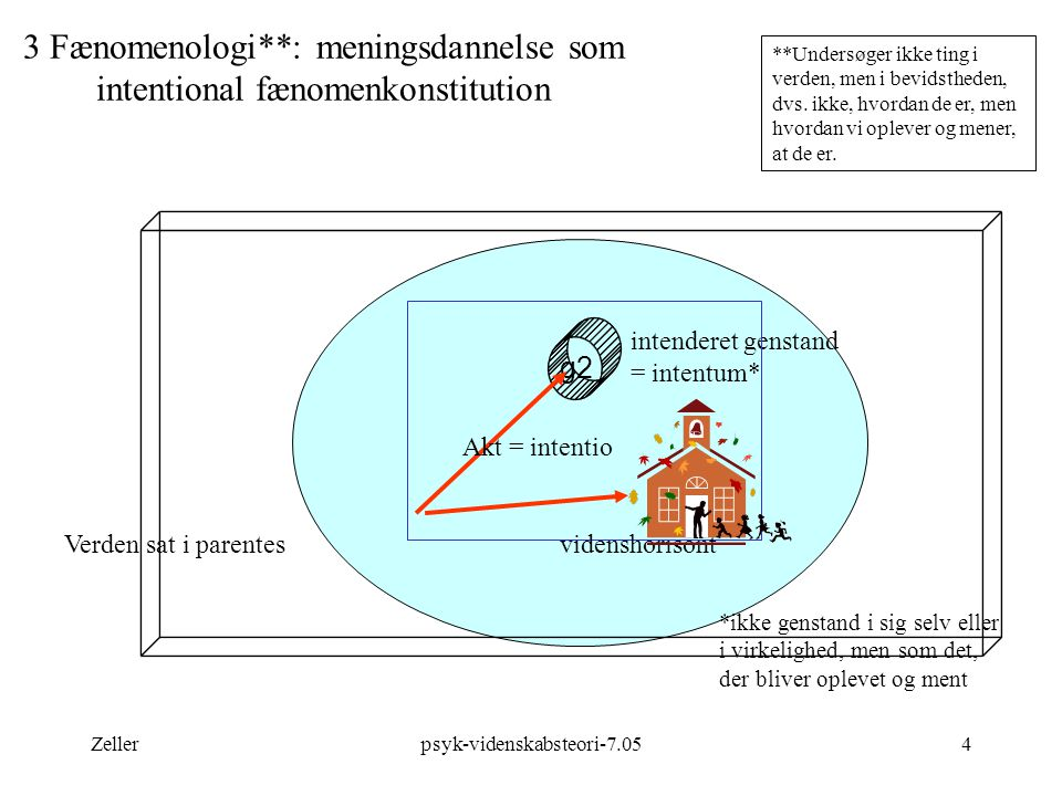 3 Fænomenologi**: meningsdannelse som intentional fænomenkonstitution