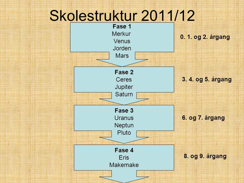 Skolestruktur 2011/12 Fase 1 Merkur Venus Jorden Mars