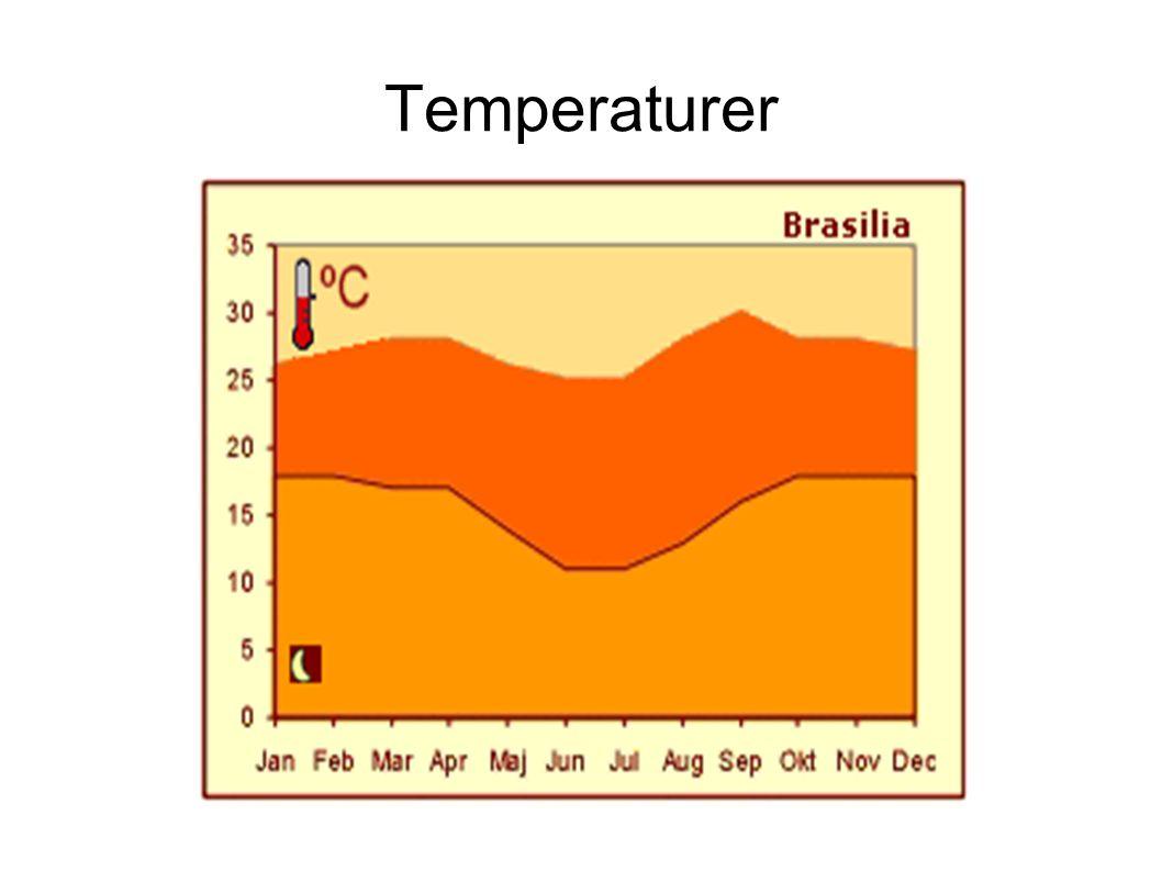Temperaturer
