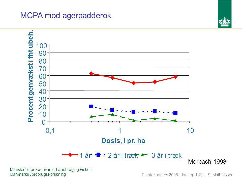 MCPA mod agerpadderok 10. 20. 30. 40. 50. 60. 70. 80. 90. 100. 0,1. 1. Dosis, l pr. ha.
