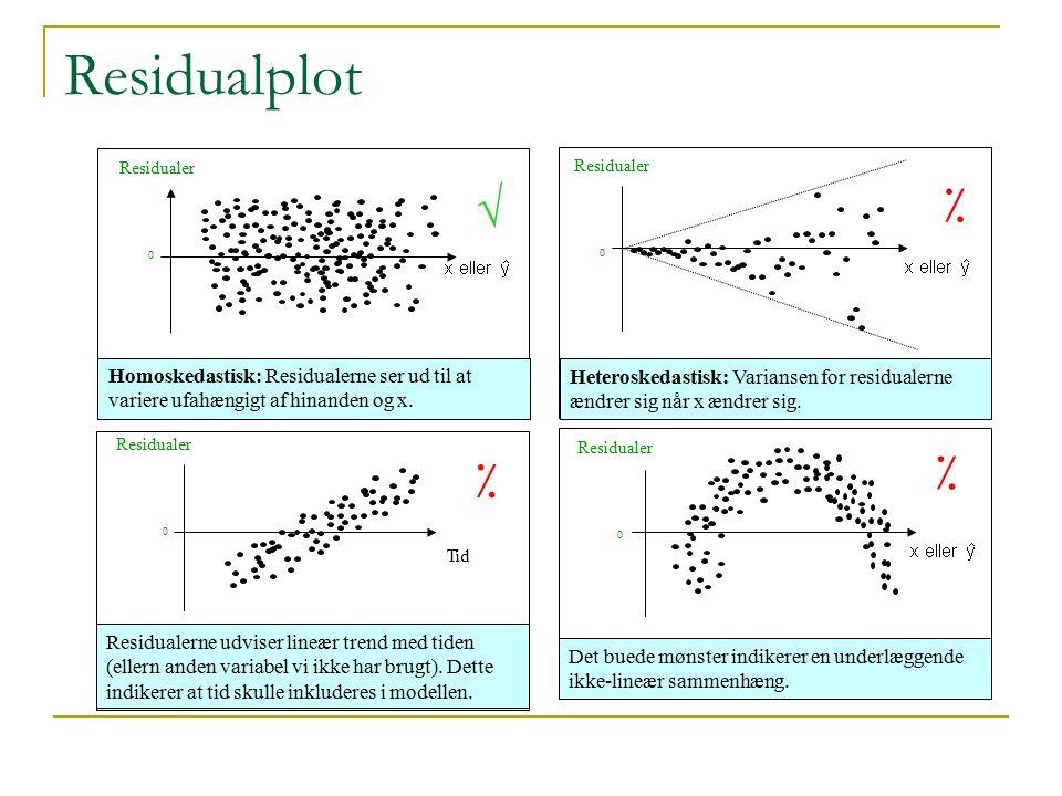 Residualplot Residualer. √ Residualer. ٪ Homoskedastisk: Residualerne ser ud til at variere ufahængigt af hinanden og x.