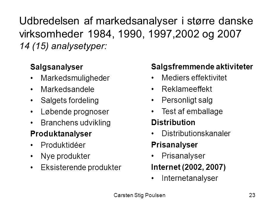 Udbredelsen af markedsanalyser i større danske virksomheder 1984, 1990, 1997,2002 og 2007 14 (15) analysetyper: