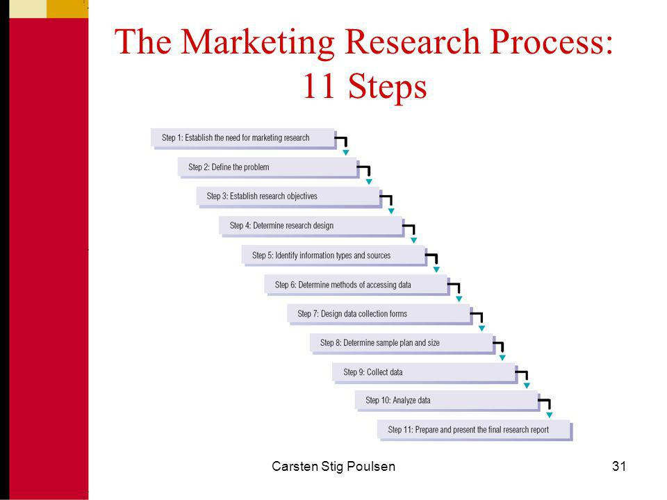 The Marketing Research Process: 11 Steps