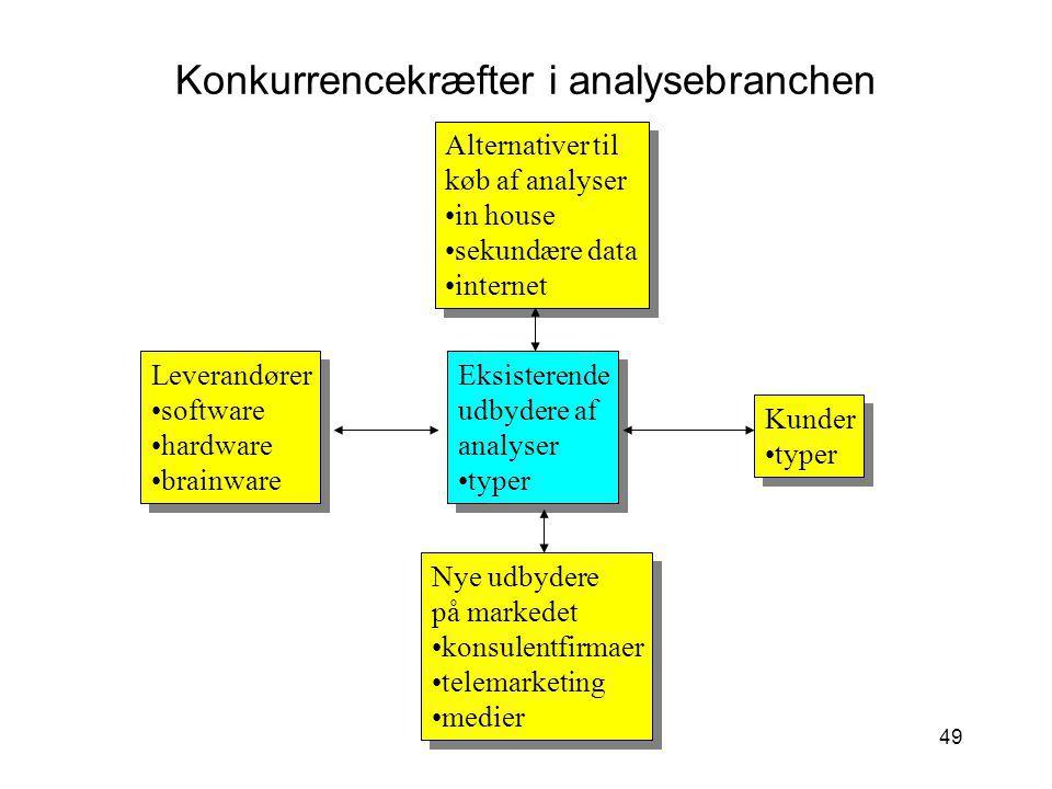 Konkurrencekræfter i analysebranchen