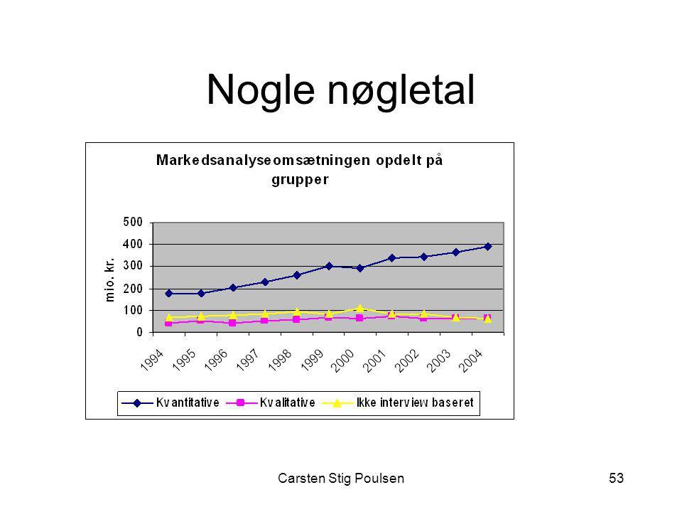 Nogle nøgletal Carsten Stig Poulsen