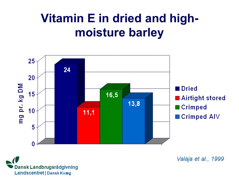 Vitamin E in dried and high-moisture barley