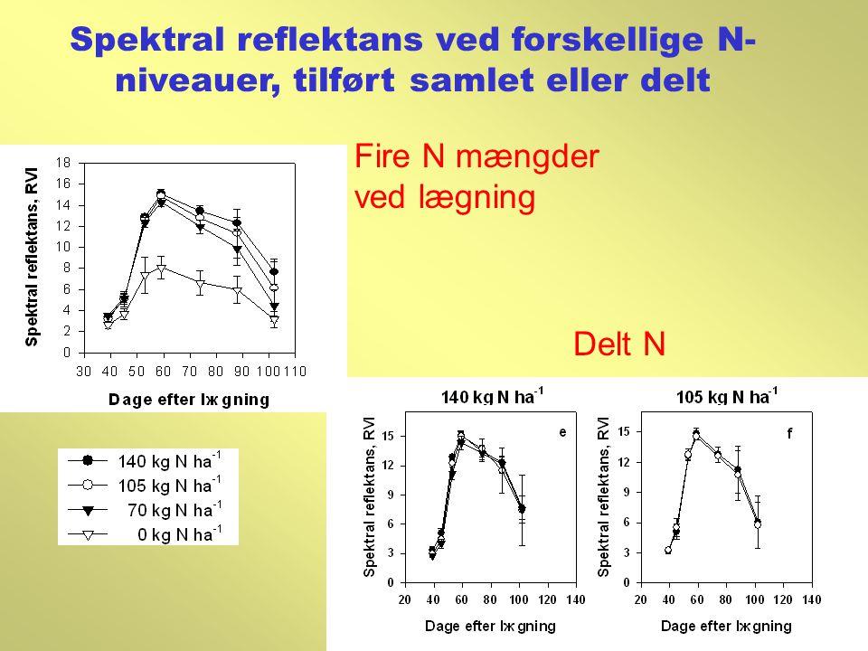 Spektral reflektans ved forskellige N-niveauer, tilført samlet eller delt