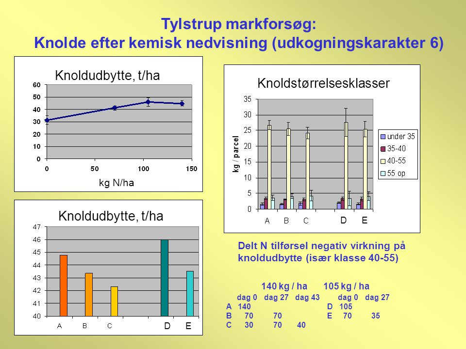 Knolde efter kemisk nedvisning (udkogningskarakter 6)
