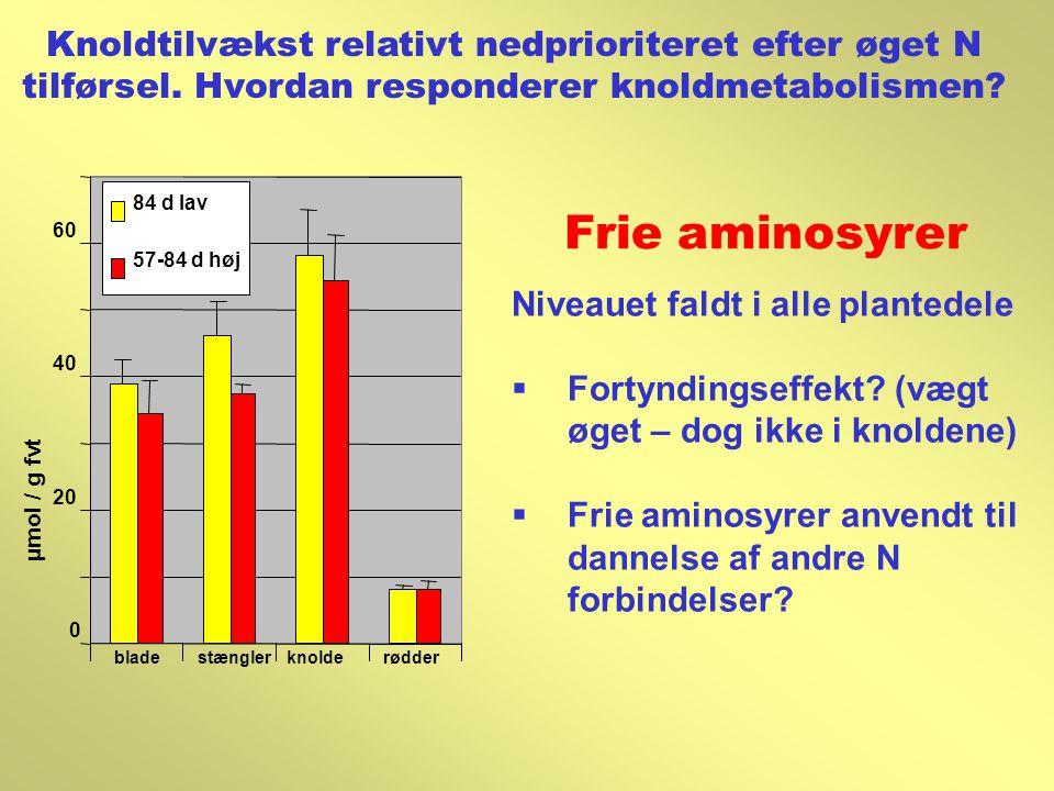 Knoldtilvækst relativt nedprioriteret efter øget N tilførsel