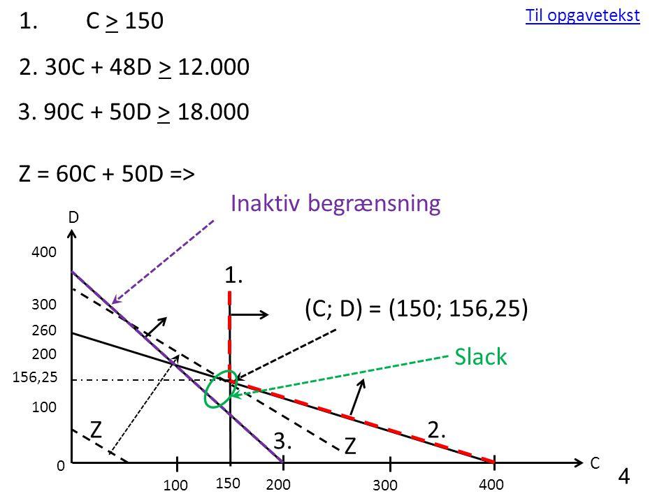 1. C > 150 Til opgavetekst. 2. 30C + 48D > 12.000. 3. 90C + 50D > 18.000. Z = 60C + 50D => Inaktiv begrænsning.