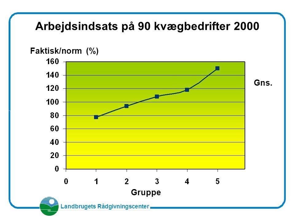 Arbejdsindsats på 90 kvægbedrifter 2000