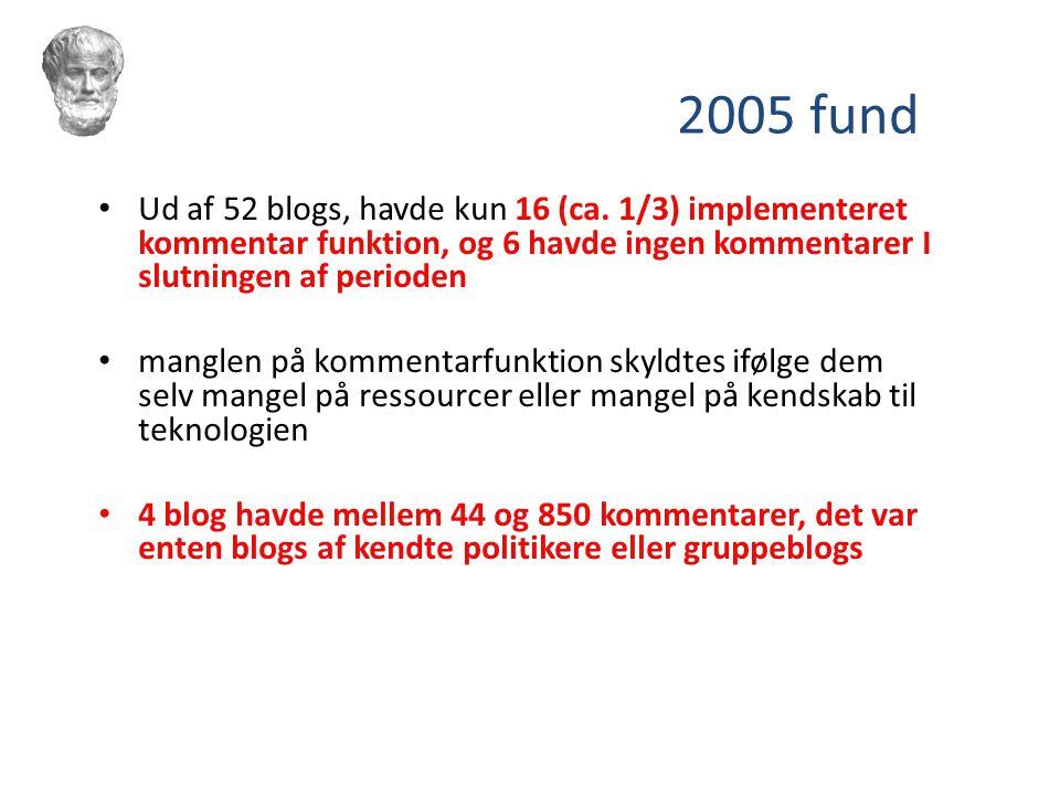 2005 fund Ud af 52 blogs, havde kun 16 (ca. 1/3) implementeret kommentar funktion, og 6 havde ingen kommentarer I slutningen af perioden.