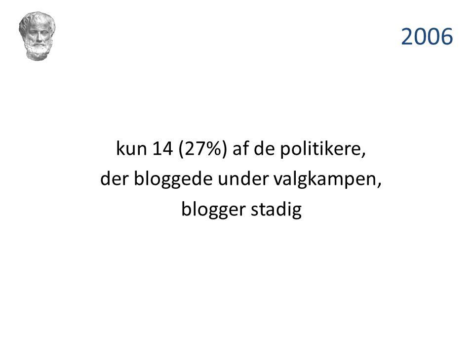 2006 kun 14 (27%) af de politikere, der bloggede under valgkampen,