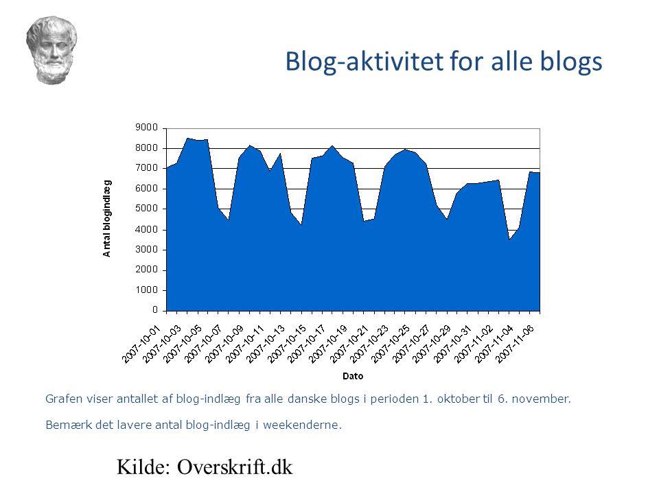 Blog-aktivitet for alle blogs